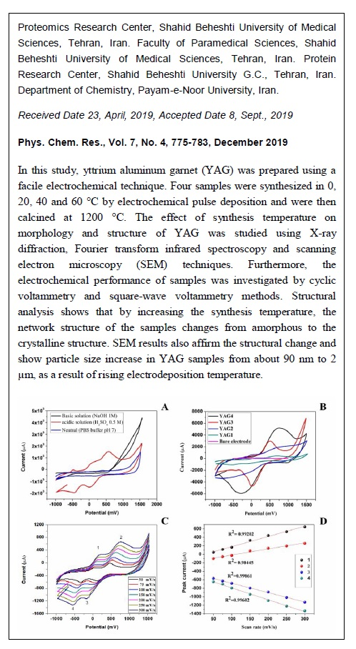 Effect of Synthesis Temperature on the Electrochemical Properties of Yttrium Aluminum Garnet